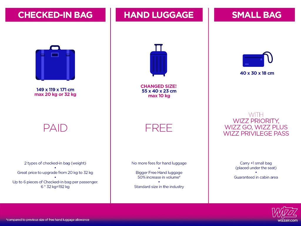 457745aac201 A ViaSale Travel repülőjegy árainak változása a Wizzair új poggyász-szabályzatának  alapján, Tenerife és Fuerteventura desztinációkra - ViaSale Travel